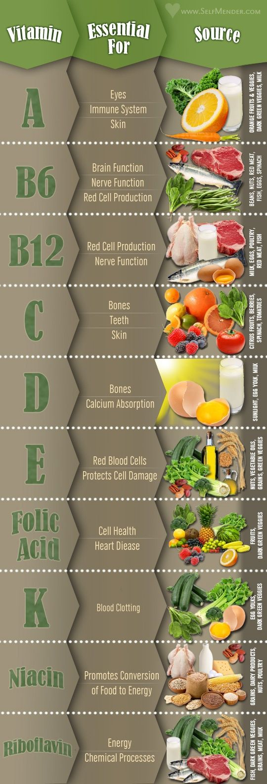 SASA'S NUTRITION TIP OF THE DAY: VITAMIN GUIDE